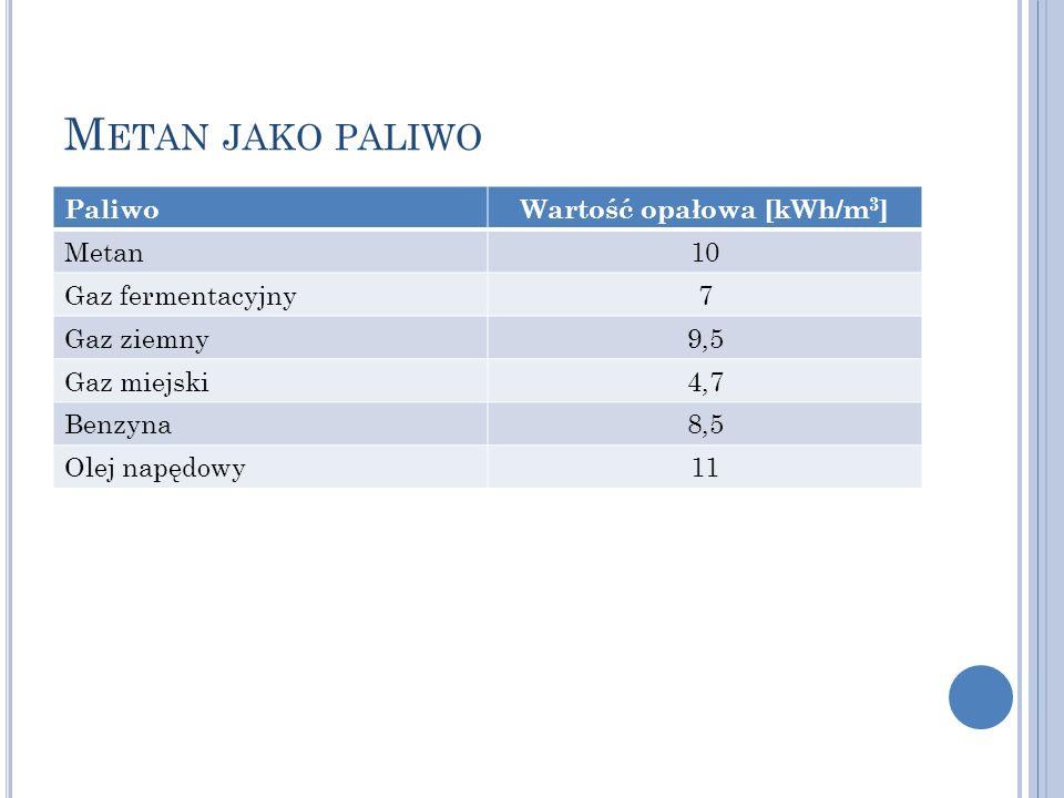 Wartość opałowa [kWh/m3]
